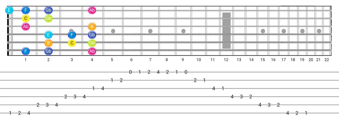 Fretboard diagram for the Persian scale - Box Pattern with note names