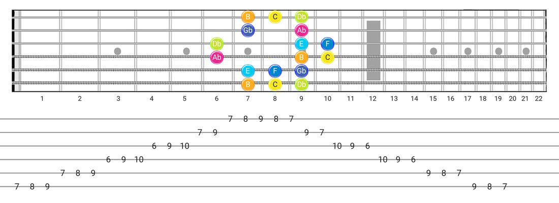 Persian guitar scale tabs - Box Pattern with note names