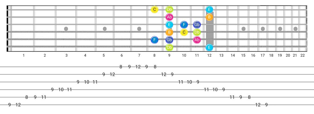 Guitar Tabs and diagras for the Persian scale - Box Pattern with note names