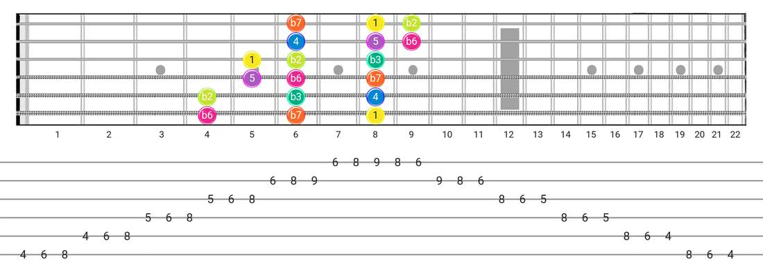 Guitar Tabs and diagras for the Phrygian scale - 3 Notes per String Pattern with intervals