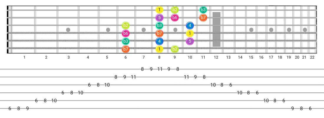 Fretboard diagram and tablature for the Phrygian scale - 3 Notes per String Pattern with intervals