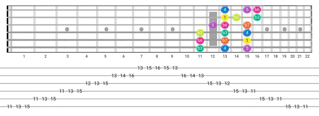 Phrygian guitar scale diagram - 3 Notes per String Pattern with intervals