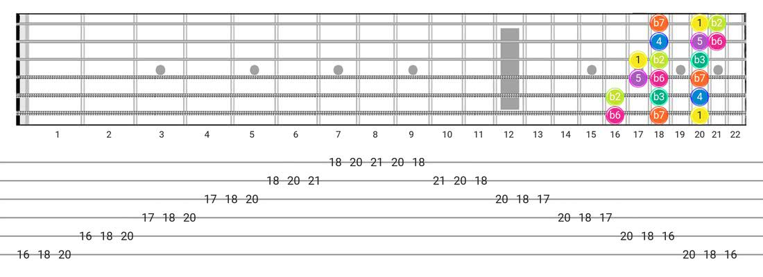 Fretboard diagram for the Phrygian scale - 3 Notes per String Pattern with intervals