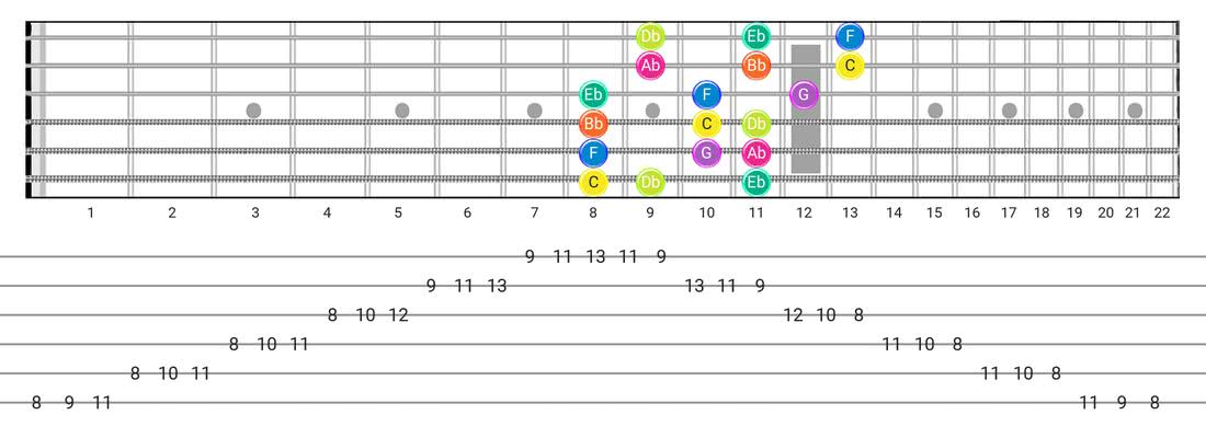 Phrygian guitar scale diagram - 3 Notes per String Pattern with note names