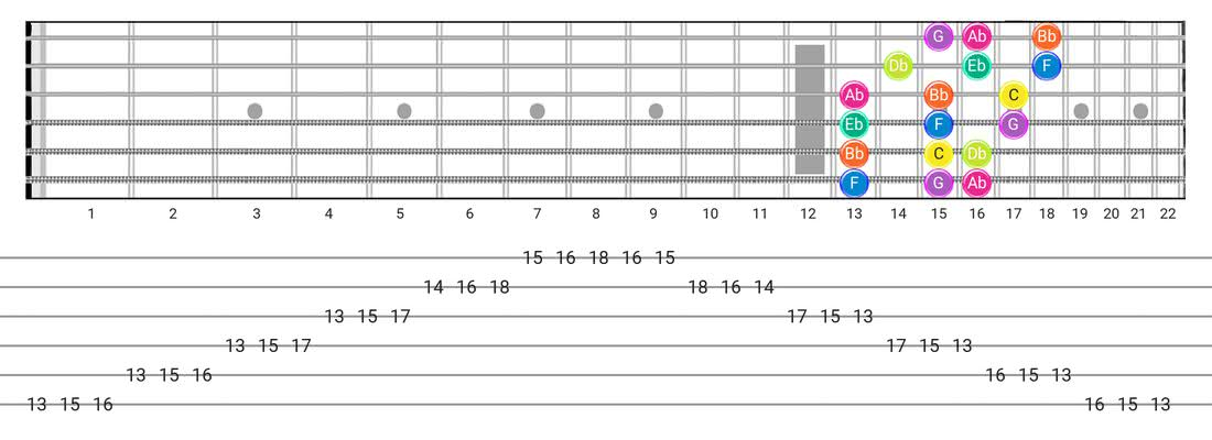 Phrygian guitar scale tabs - 3 Notes per String Pattern with note names