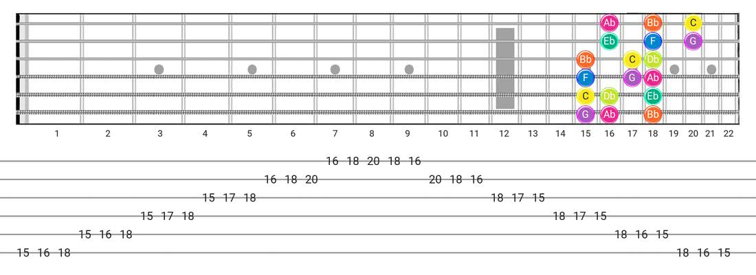 Guitar Tabs and diagras for the Phrygian scale - 3 Notes per String Pattern with note names