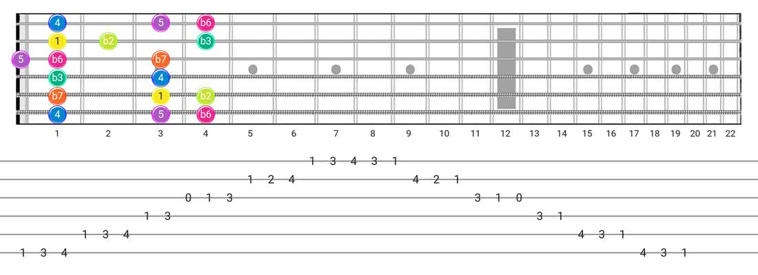 Guitar Tabs and diagras for the Phrygian scale - Box Pattern with intervals