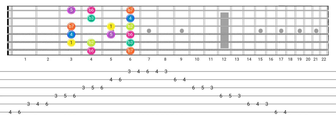Fretboard diagram and tablature for the Phrygian scale - Box Pattern with intervals