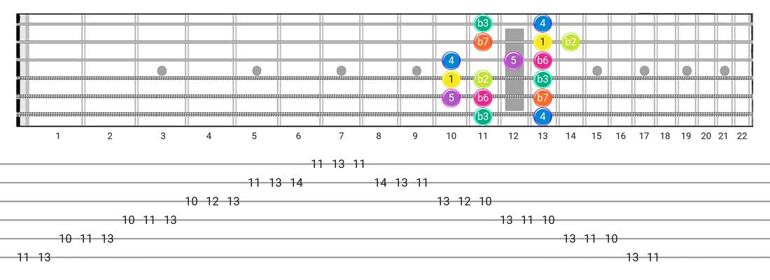 Phrygian guitar scale fretboard diagram - Box Pattern with intervals