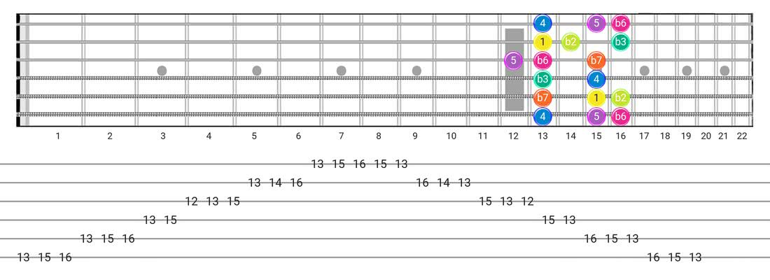 Phrygian guitar scale diagram - Box Pattern with intervals