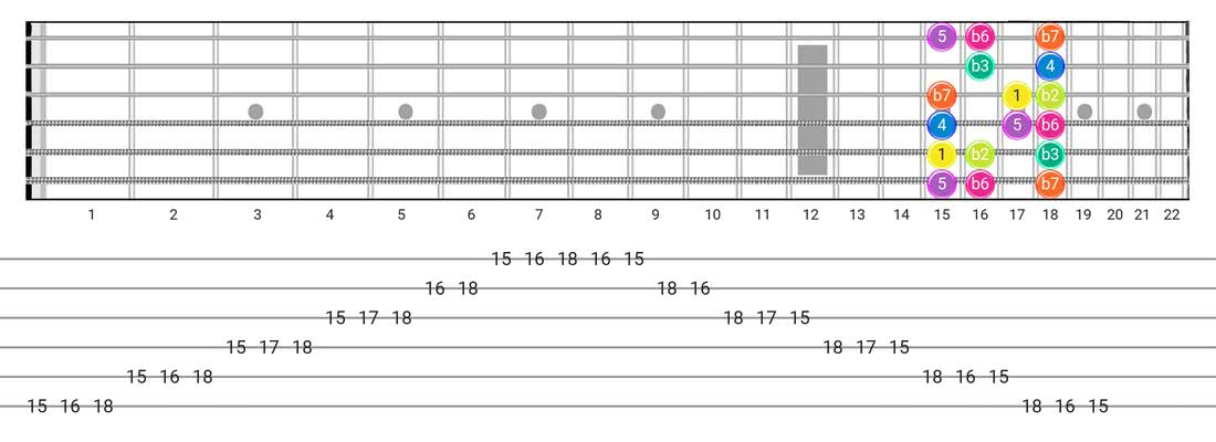 Fretboard diagram for the Phrygian scale - Box Pattern with intervals