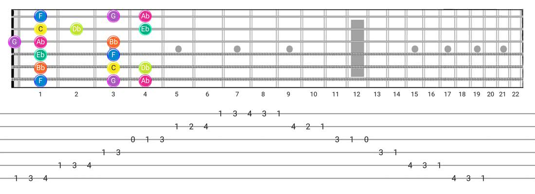 Guitar Tabs and diagras for the Phrygian scale - Box Pattern with note names