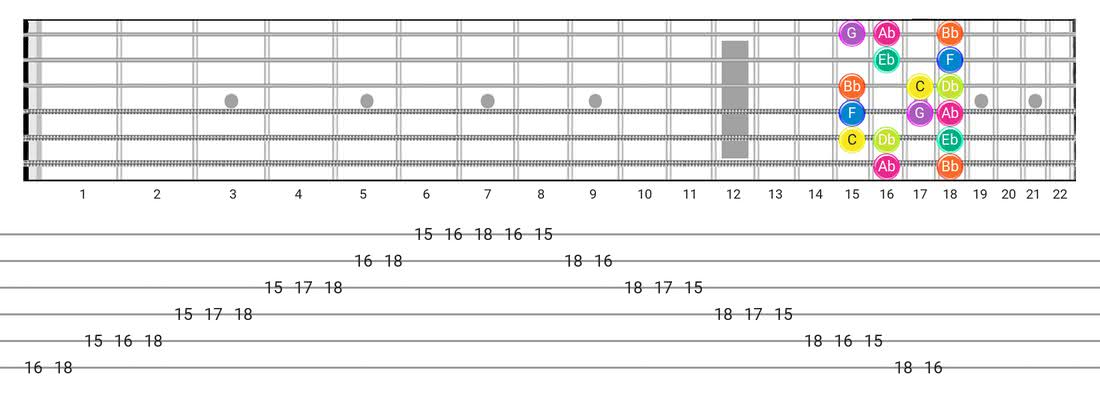 Fretboard diagram and tablature for the Phrygian scale - Box Pattern with note names