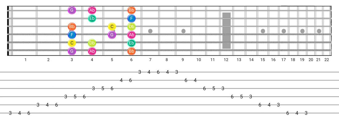 Phrygian guitar scale diagram - Box Pattern with note names