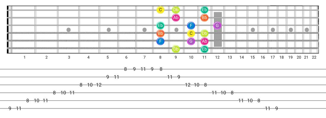 Phrygian guitar scale fretboard diagram - Box Pattern with note names