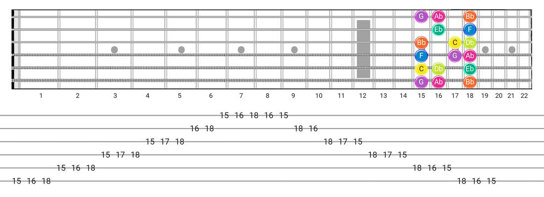 Fretboard diagram for the Phrygian scale - Box Pattern with note names
