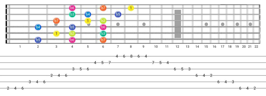 Super Locrian guitar scale fretboard diagram - 3 Notes per String Pattern with intervals