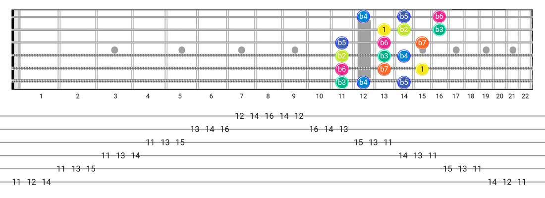 Fretboard diagram for the Super Locrian scale - 3 Notes per String Pattern with intervals