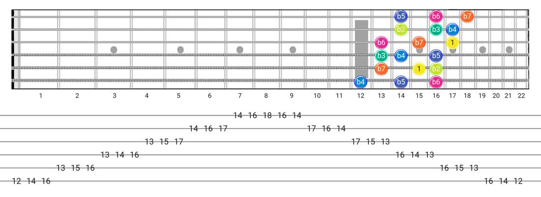 Guitar Tabs and diagras for the Super Locrian scale - 3 Notes per String Pattern with intervals