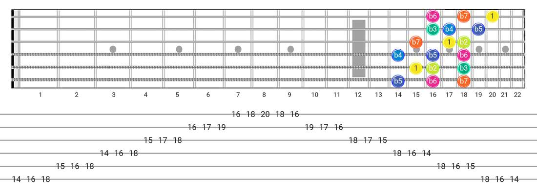 Super Locrian guitar scale diagram - 3 Notes per String Pattern with intervals