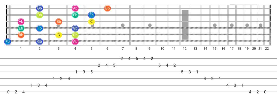 Guitar Tabs and diagras for the Super Locrian scale - 3 Notes per String Pattern with note names