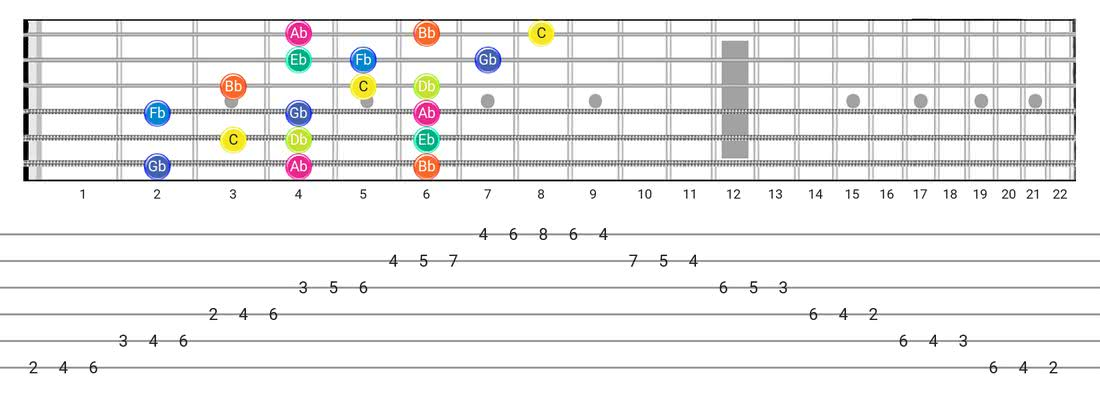 Super Locrian guitar scale fretboard diagram - 3 Notes per String Pattern with note names