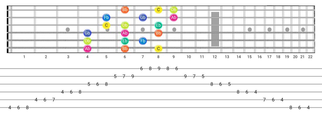 Super Locrian guitar scale tabs - 3 Notes per String Pattern with note names