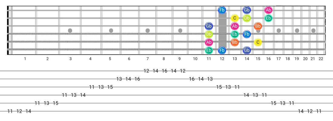 Fretboard diagram for the Super Locrian scale - 3 Notes per String Pattern with note names