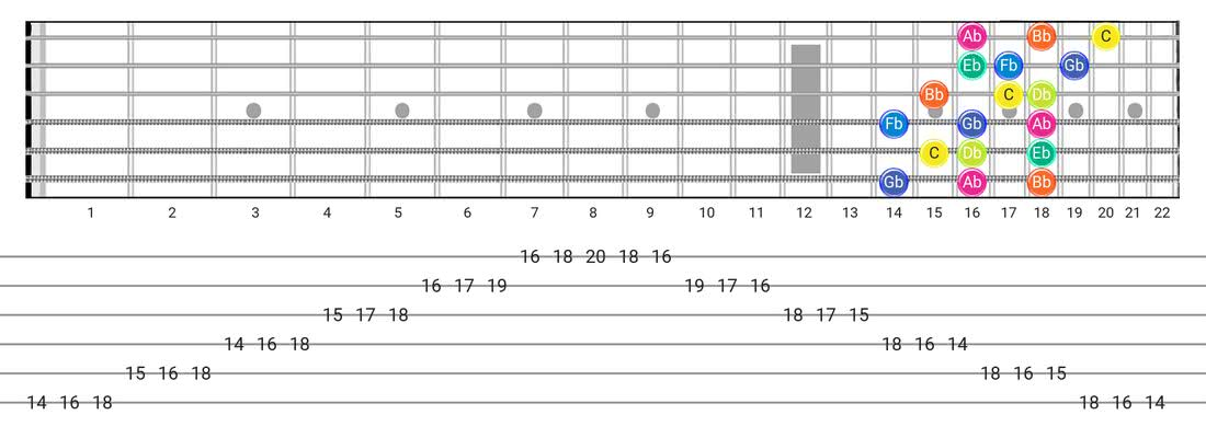 Super Locrian guitar scale diagram - 3 Notes per String Pattern with note names