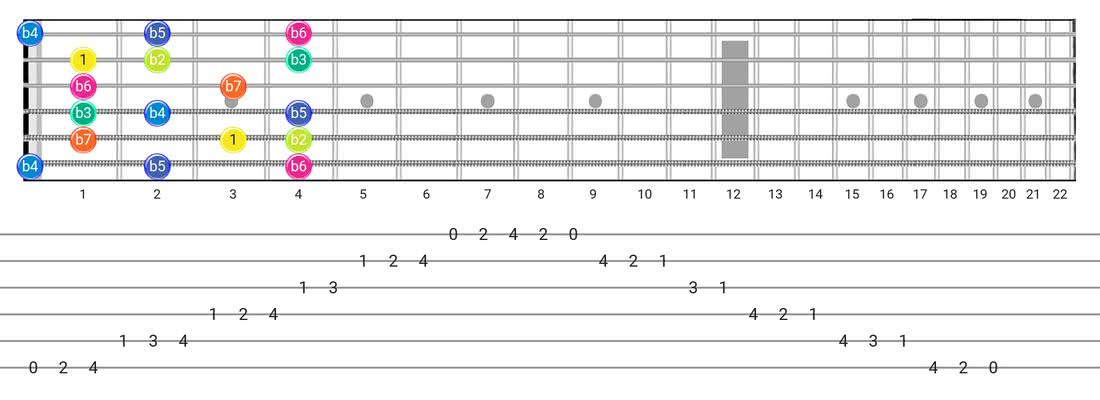 Super Locrian guitar scale diagram - Box Pattern with intervals