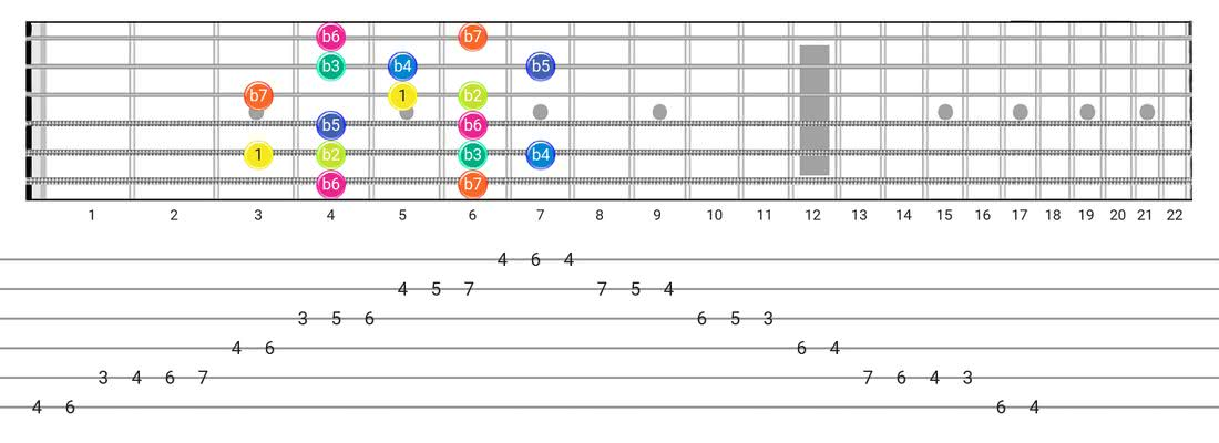 Super Locrian guitar scale tabs - Box Pattern with intervals