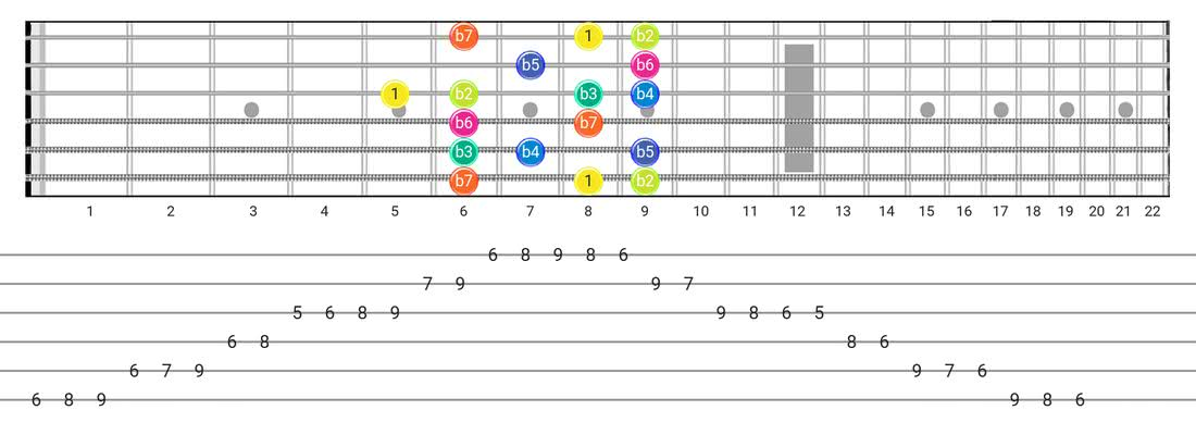 Guitar Tabs and diagras for the Super Locrian scale - Box Pattern with intervals