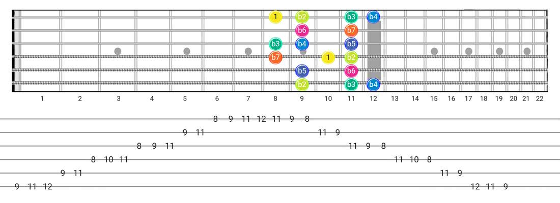 Fretboard diagram for the Super Locrian scale - Box Pattern with intervals