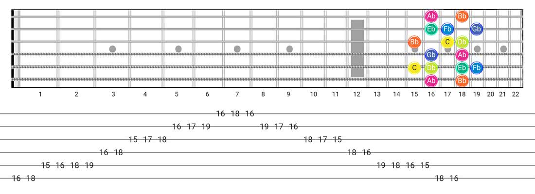 Fretboard diagram for the Super Locrian scale - Box Pattern with note names