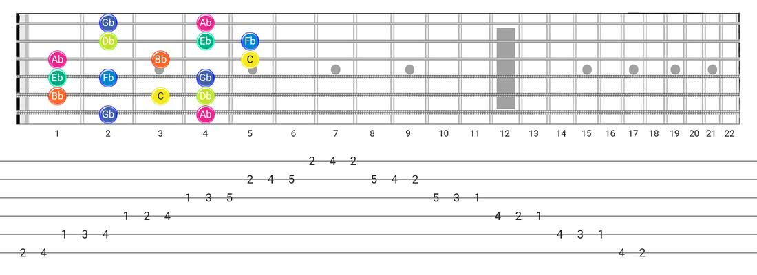 Super Locrian guitar scale diagram - Box Pattern with note names