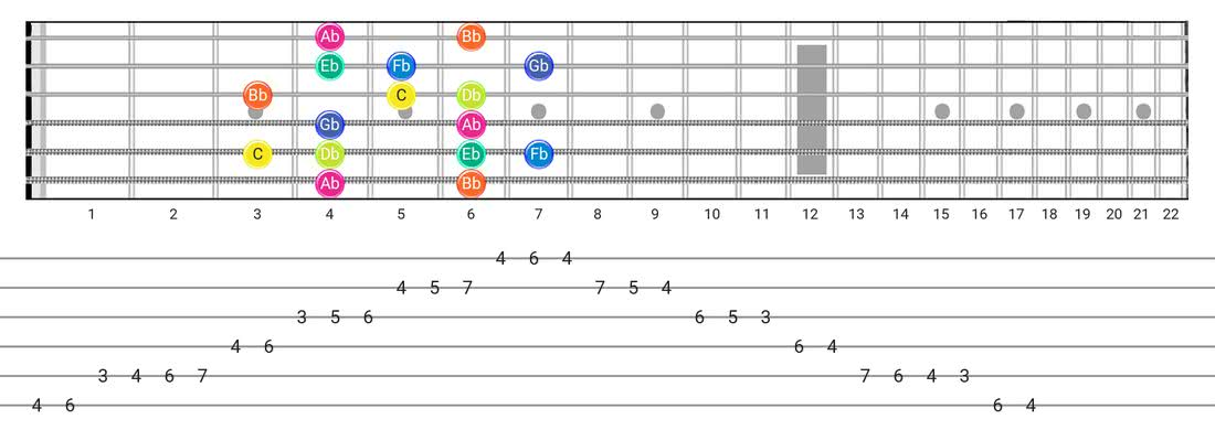 Super Locrian guitar scale tabs - Box Pattern with note names