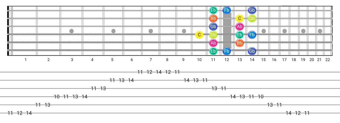Super Locrian guitar scale fretboard diagram - Box Pattern with note names