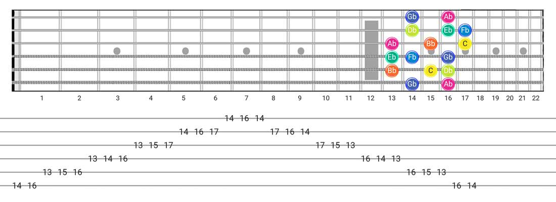 Guitar Tabs and diagras for the Super Locrian scale - Box Pattern with note names