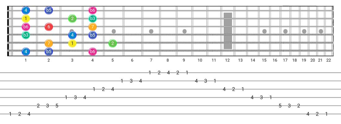 Whole-Half guitar scale diagram - 3 Notes per String Pattern with intervals