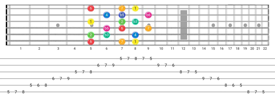 Whole-Half guitar scale fretboard diagram - 3 Notes per String Pattern with intervals