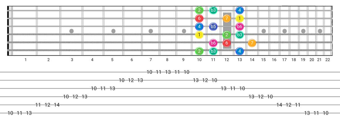 Whole-Half guitar scale tabs - 3 Notes per String Pattern with intervals