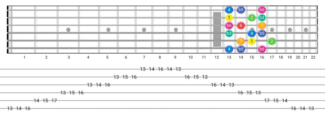 Guitar Tabs and diagras for the Whole-Half scale - 3 Notes per String Pattern with intervals