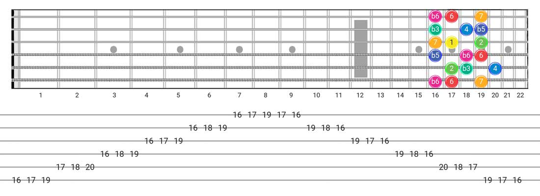 Fretboard diagram for the Whole-Half scale - 3 Notes per String Pattern with intervals