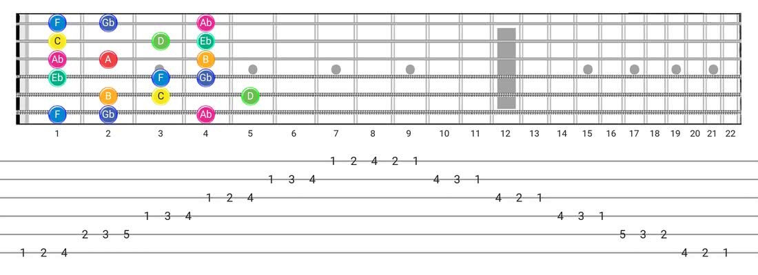 Whole-Half guitar scale diagram - 3 Notes per String Pattern with note names