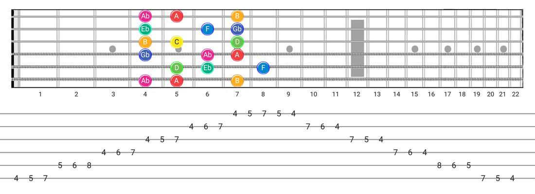 Whole-Half guitar scale tabs - 3 Notes per String Pattern with note names