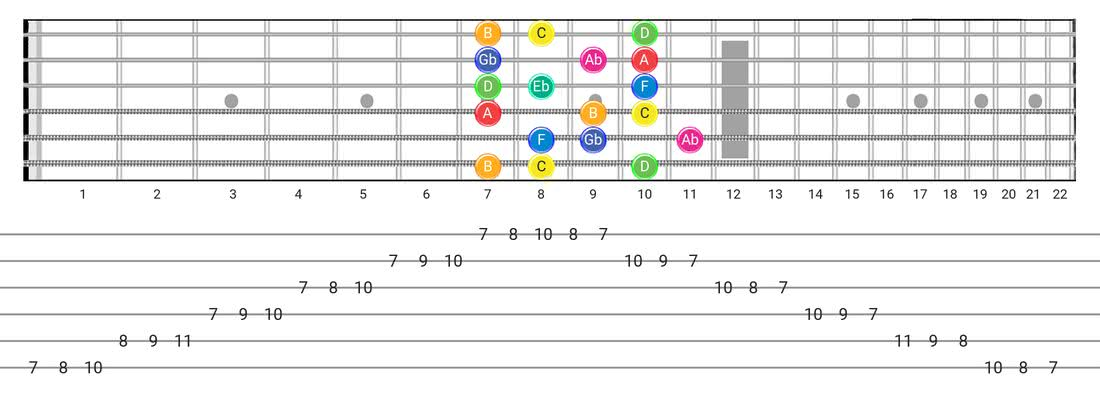 Whole-Half guitar scale fretboard diagram - 3 Notes per String Pattern with note names