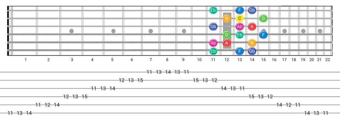 Fretboard diagram for the Whole-Half scale - 3 Notes per String Pattern with note names