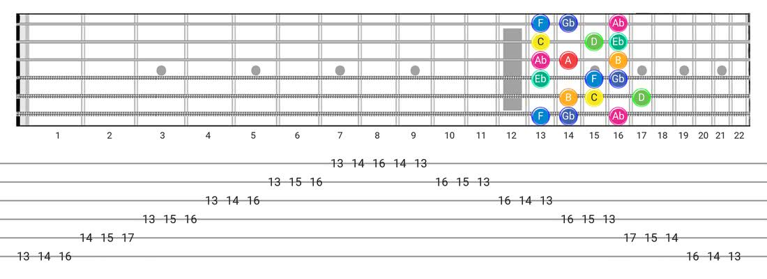 Guitar Tabs and diagras for the Whole-Half scale - 3 Notes per String Pattern with note names