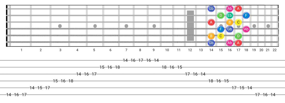 Fretboard diagram and tablature for the Whole-Half scale - 3 Notes per String Pattern with note names