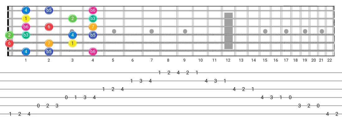 Fretboard diagram and tablature for the Whole-Half scale - Box Pattern with intervals